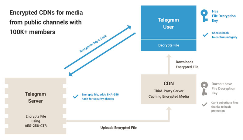 The best: how telegram channel works